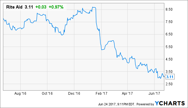 The Rite Aid Corporation (RAD) Debt Trading 1.3% Higher