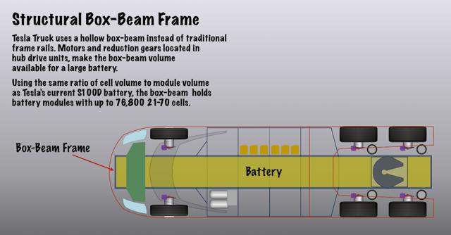 Box-beam frame houses large battery