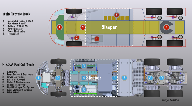 Tesla vs Fuel Cell truck layout