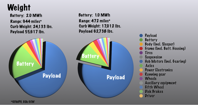 Breakdown of truck weights, 1MWh and 2MWh versions