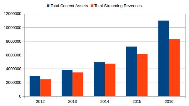 Netflix: Marginal Content Spend Vs. Marginal Revenue - Netflix, Inc. (NASDAQ:NFLX) | Seeking Alpha