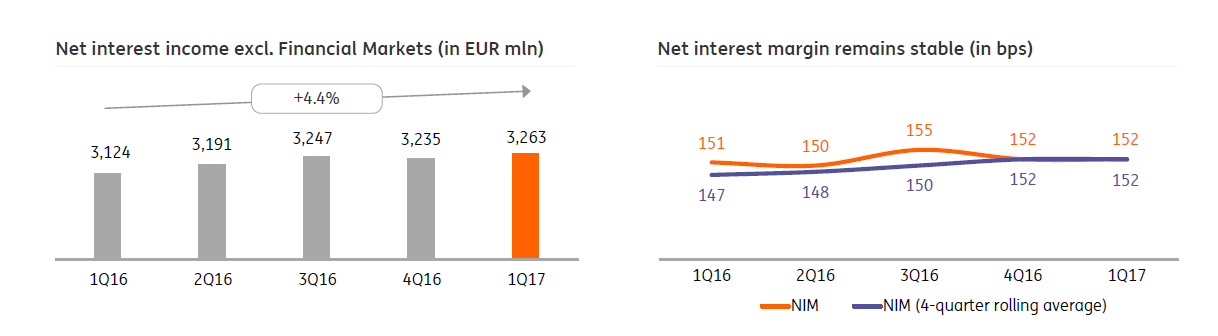 Despite Pressure From The Persistently Low Interest Rate Environment Continued Growth In Lending Has Helped Ing To Increase Its Net Income