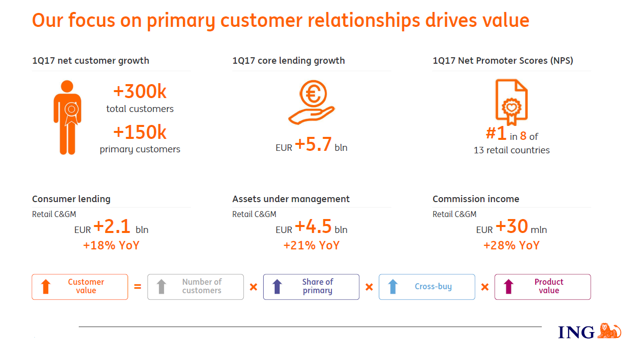 Ing Added 300 000 New Retail Customers Of Which 150 Primary The Company Was Also Ranked No 1 In Net Promoter Score 8 13