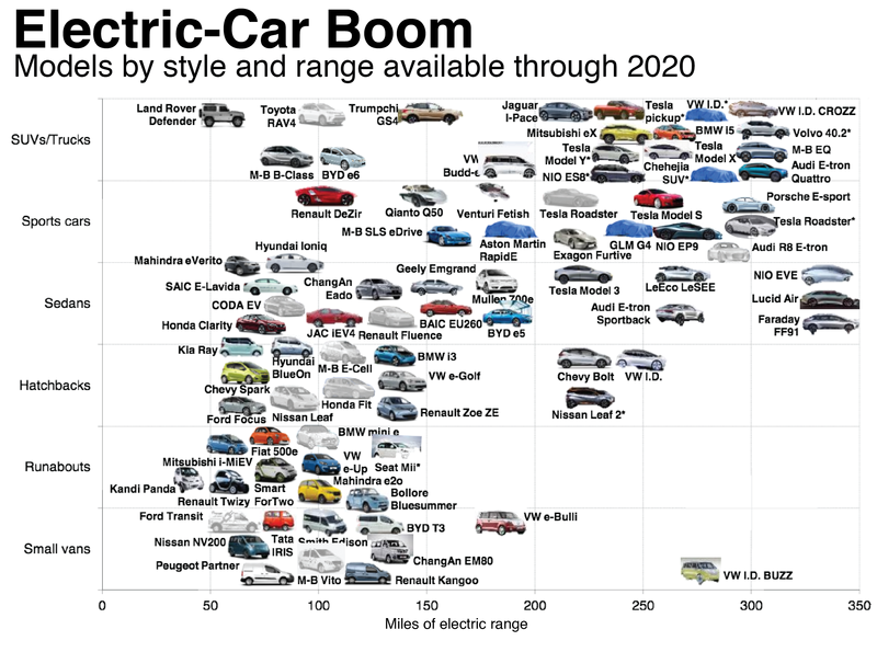 The Following Graphic Presents A Slew Of Oncoming Electric Cars Throughout Next Few Years