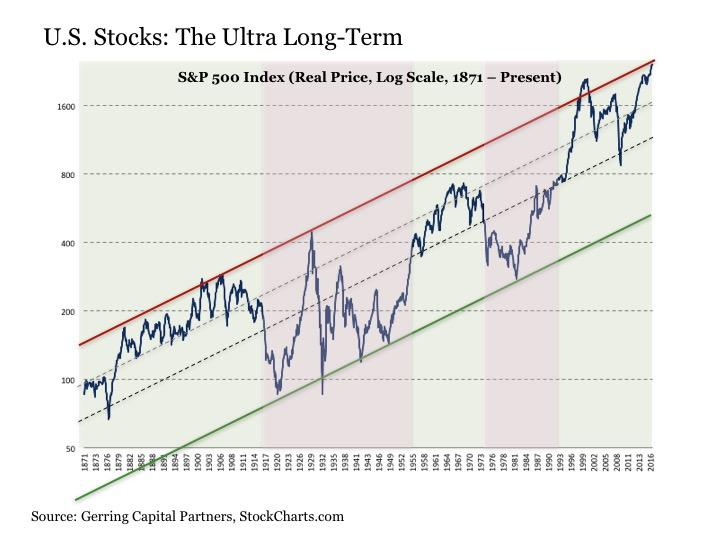 What Is Shown In The Chart Above Very Basics Of U S Stock Market Dia Through Time Put Simply It Real Price P 500 Index Voo