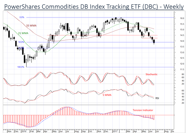 Commodities Sector ETF DBC