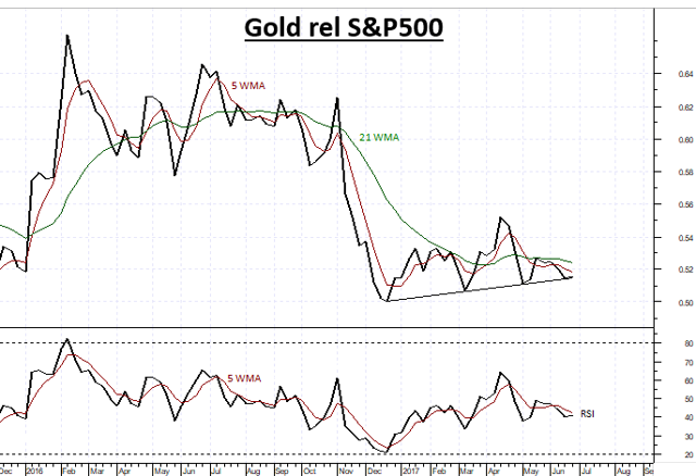 Gold relative to S&P500 Index