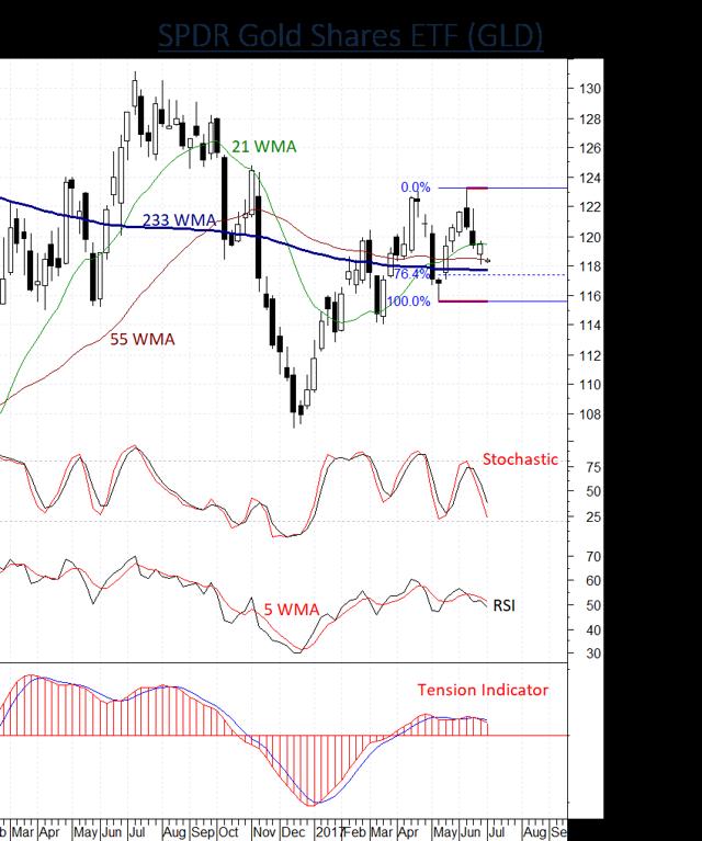 SPDR Gold ETF GLD under pressure