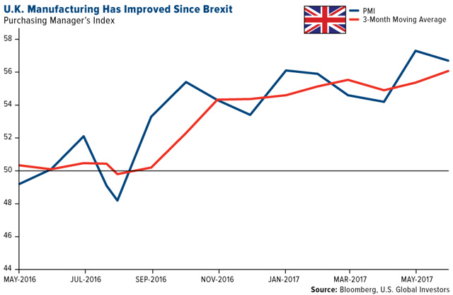 UK manufacturing has improved since brexit