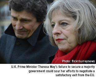 Uk primminister theresa mays failure to secure a majority government could sour her efforts to negotiate a satisfactory exit from the EU