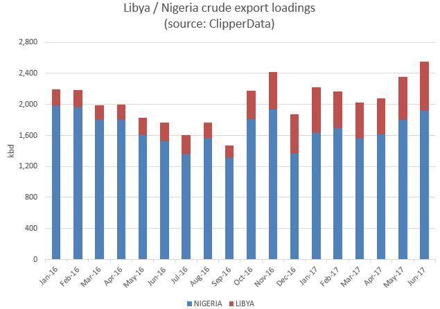 https://static.seekingalpha.com/uploads/2017/6/26/saupload_Libya_20Nigeria_20crude_20exports_20ClipperData_20June_202017.jpg