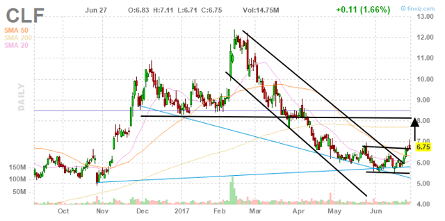 Cliffs Natural Resources: End Of The Downtrend