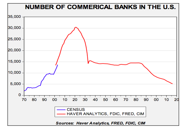 http://www.etftrends.com/wp-content/uploads/2017/03/Number-of-commercial-banks-in-the-USA.png