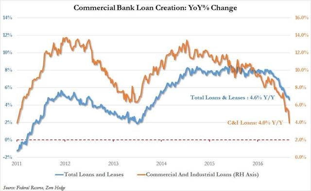 http://www.crushthemarket.com/uploads/8/8/4/0/88401556/loan-growth-march-2017-2us-13-3-17_orig.jpg