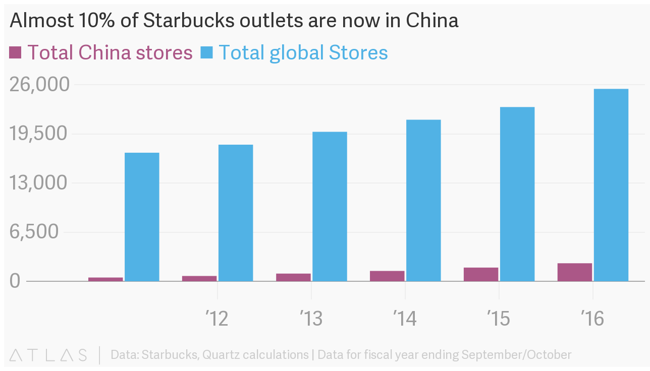 Sbux Stock Quote Starbucks A Future American Icon  Starbucks Corporation Nasdaq