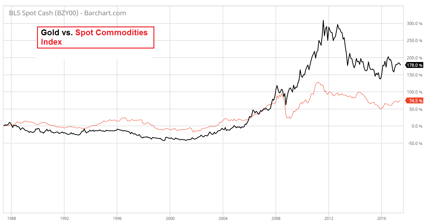 This Is A 30 Year Chart Comparing Spot Commodities As Group Against The Gold Price One Must Avoid Comparisons With Inde
