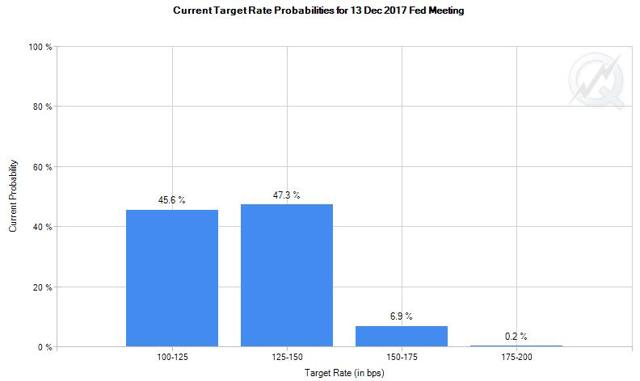 Graycell Advisors - CME - probability for rate increase