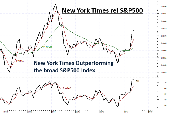 NYT also outperforming the S&P500 Index (SPX)