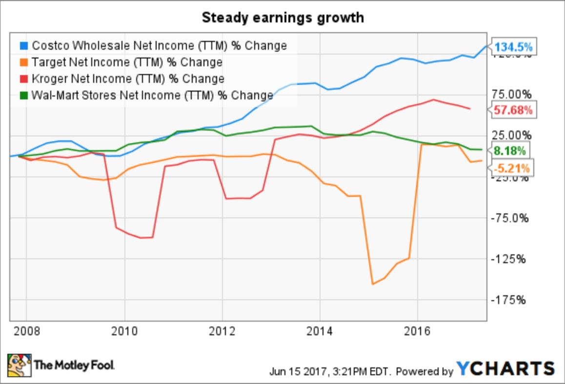 Costco Stock Quote Is Costco Worth Investing In  Costco Wholesale Corporation