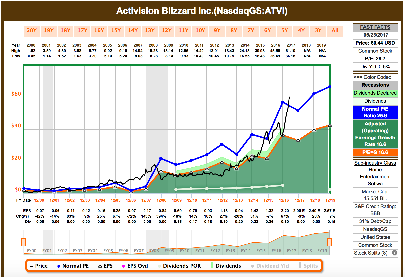 Is Activision Blizzard Worth The Premium Price Activision