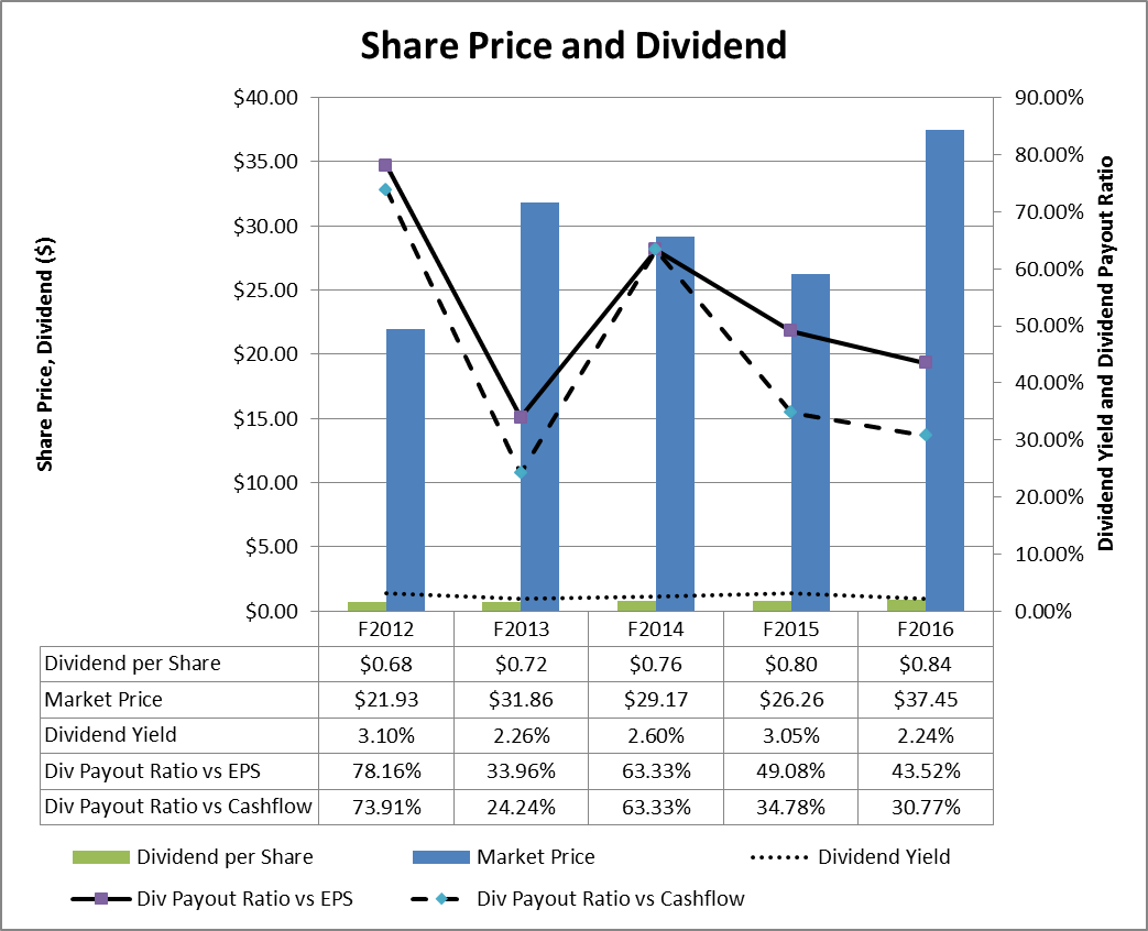 Oil dri there is nothing afoul in this litter box oil dri a 1432 compounded annual return and the dividend has experienced a 542 compounded annual return however even though the dividend strength has nvjuhfo Images