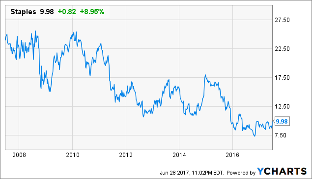Staples To Go Private At $10 25, Below $17 99 Treasury Stock