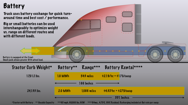 Swapping batteries - Tesla electric truck