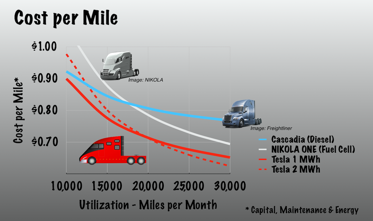 Will tesla disrupt long haul trucking tesla inc nasdaqtsla operating costs per mile pooptronica Images