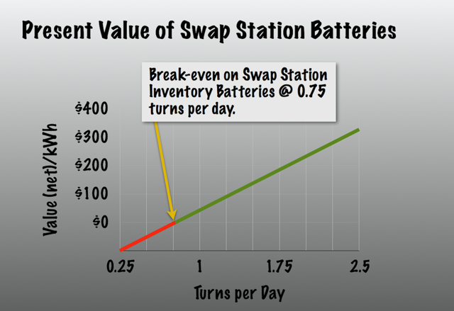 Profit vs. Swap Station inventory turns