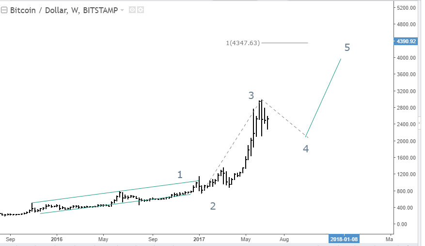 Bitcoin weve seen this bubble before and its bullish seeking of course there are no guarantees in life or in financial markets and certainly not in the brave new world of crypto currencies however by analyzing how ccuart Gallery