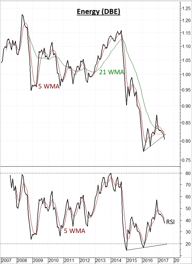 Energy sector showing fresh Underperformance