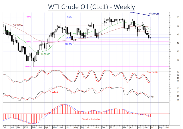 Oil gains to prove difficult to sustain