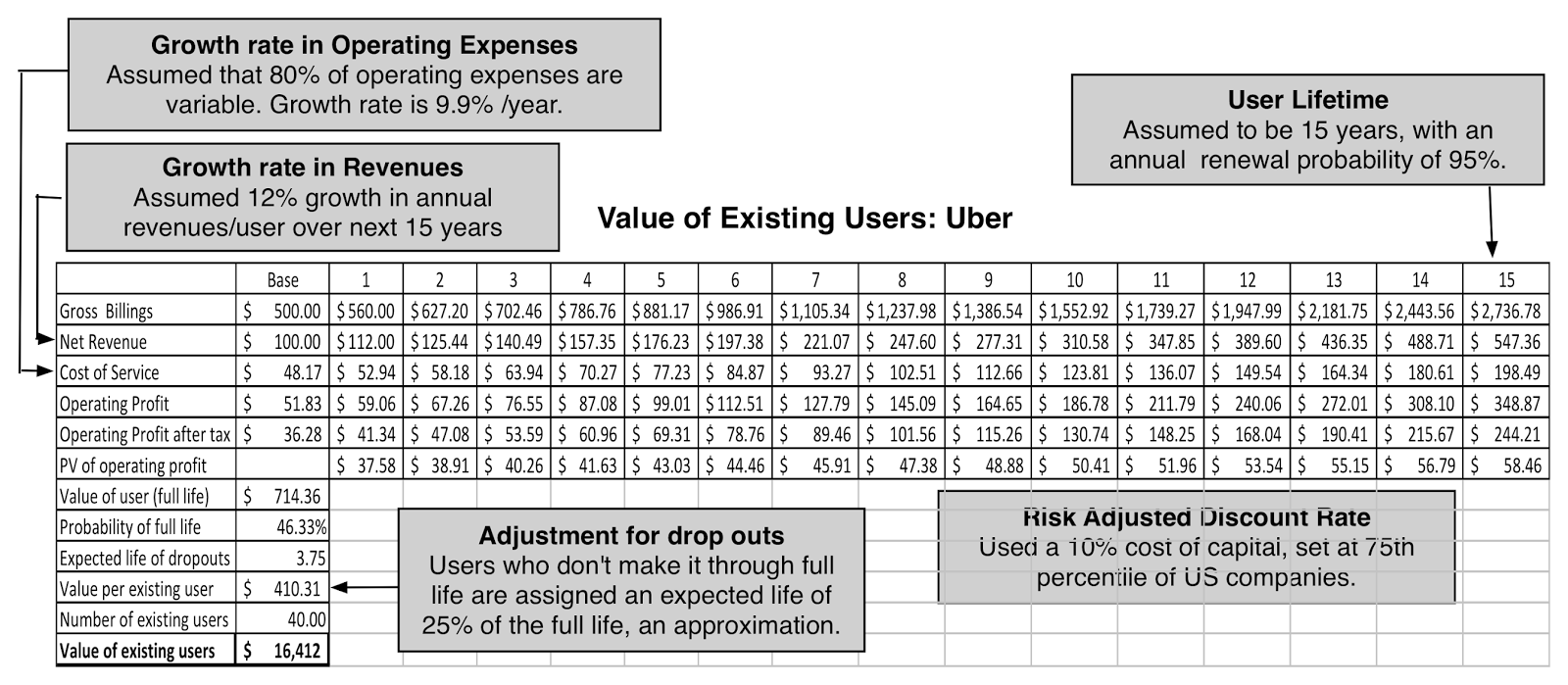 User Subscriber Economics An Alternative View Of Uber S