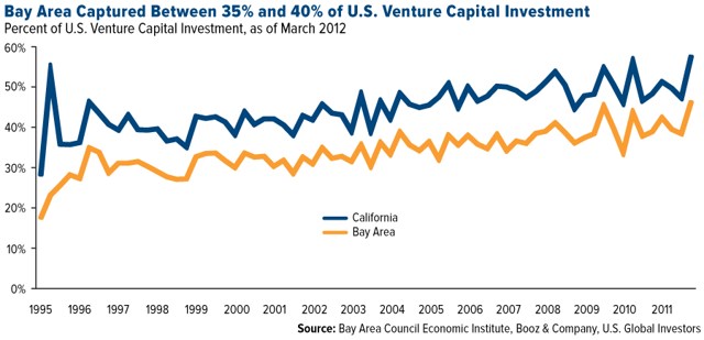 Bay Area Captured between 35% and 40% of U.S. Venture Capital Investment