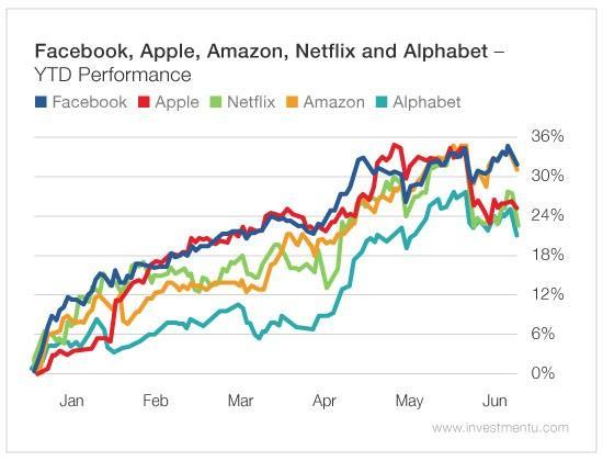 A Smarter Way To Buy The Dip In Nasdaq Stocks | Seeking Alpha