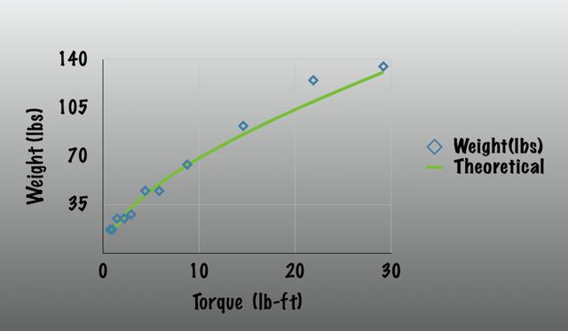Motor scaling relationship
