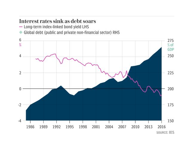 How Dangerous Is The World's Debt Problem?