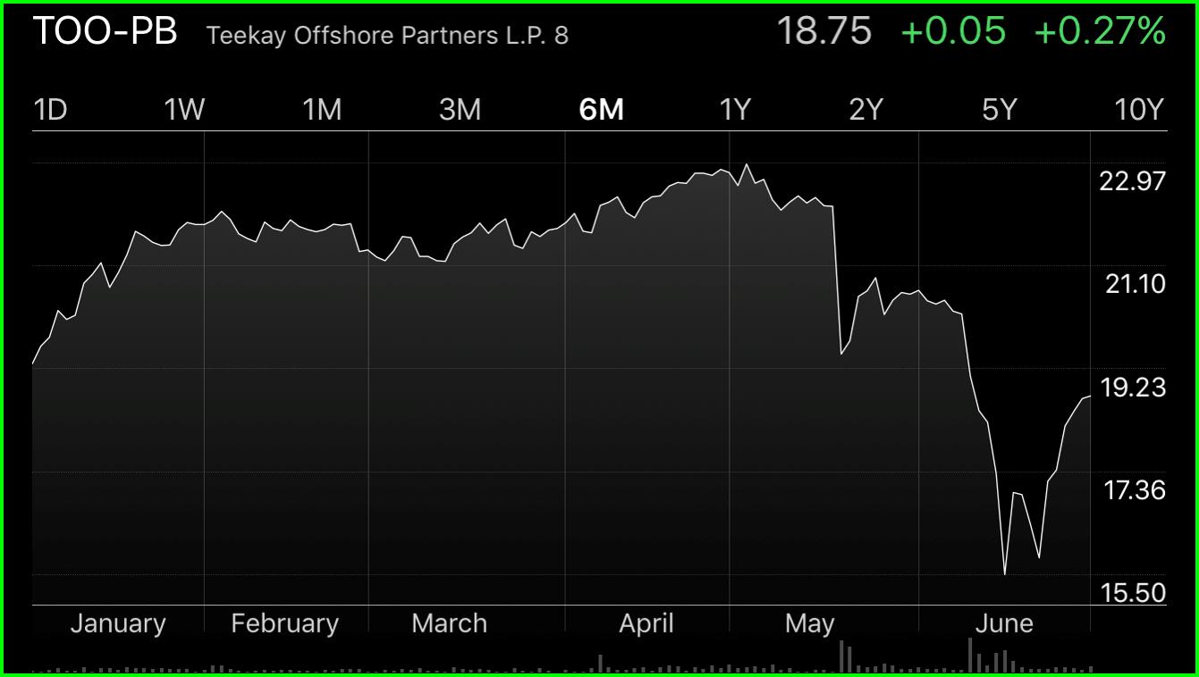 Pbr Stock Quote Yahtzee 5 Attractive Highyield Preferred Stocks  Seeking Alpha