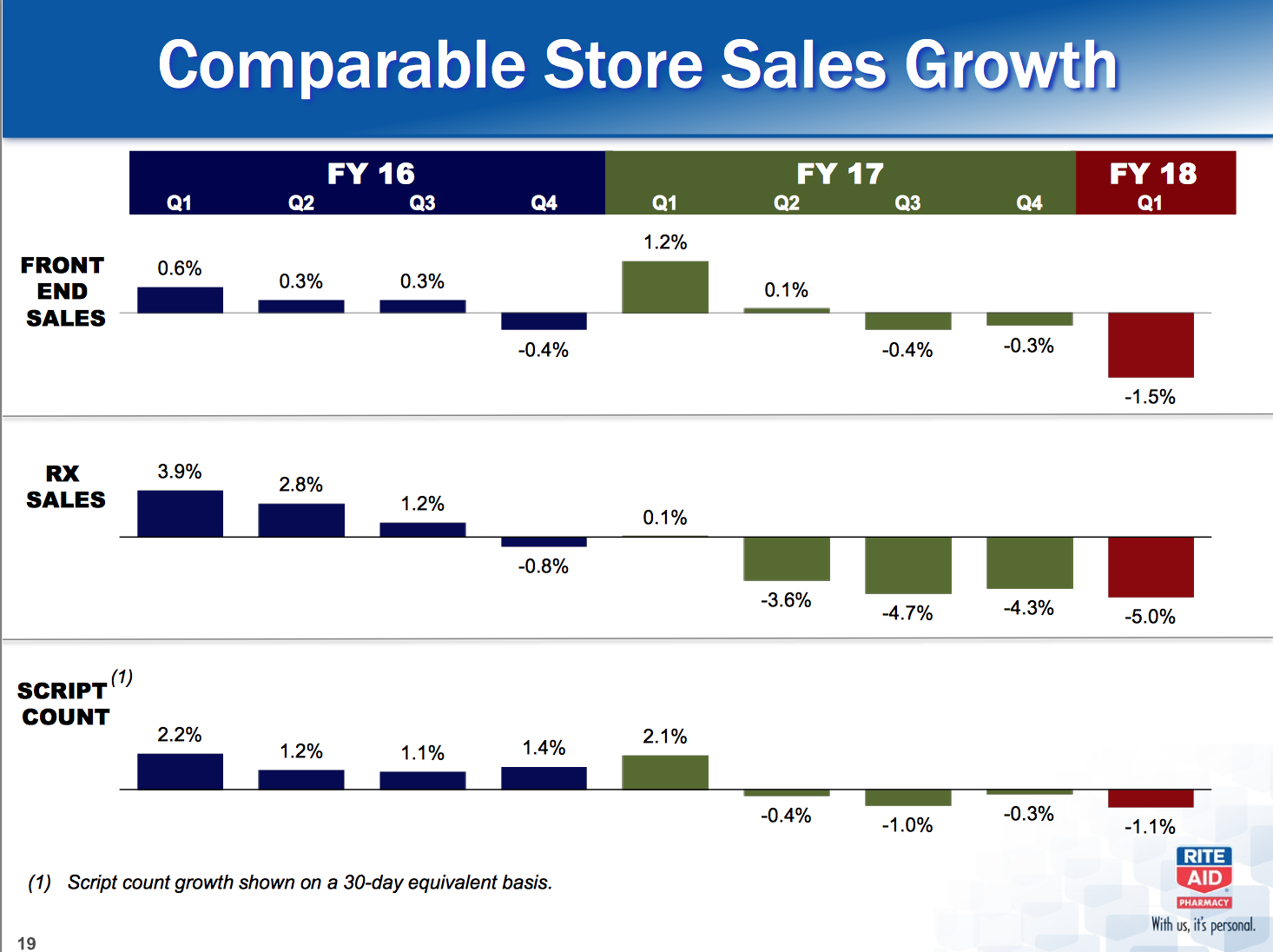 What Everyone Missed With Rite Aid - Rite Aid Corporation (NYSE:RAD ...