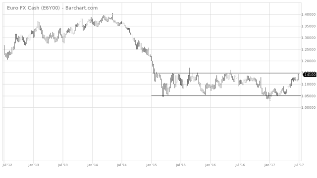 The Euro 5-year chart