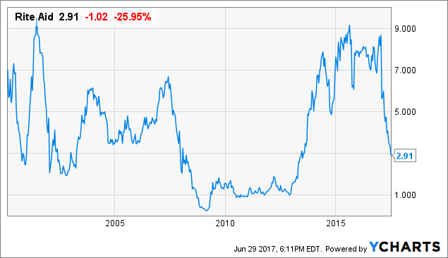 The Time Is Right For Brave Investors To Start Accumulating Rite Aid Nyse Rad Seeking Alpha