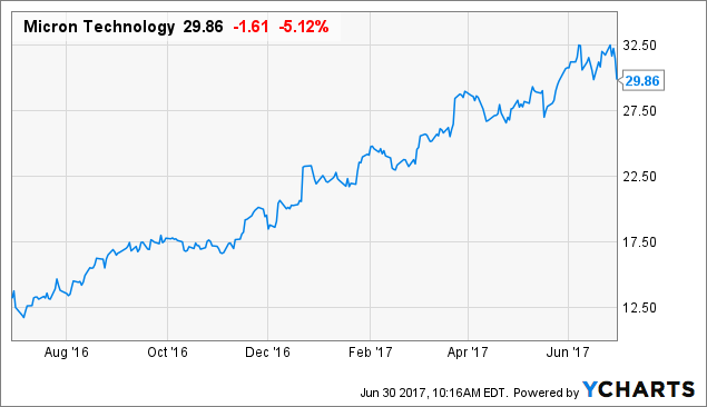 Micron Technology, Inc. (NASDAQ:MU) Touching Most Active List Today