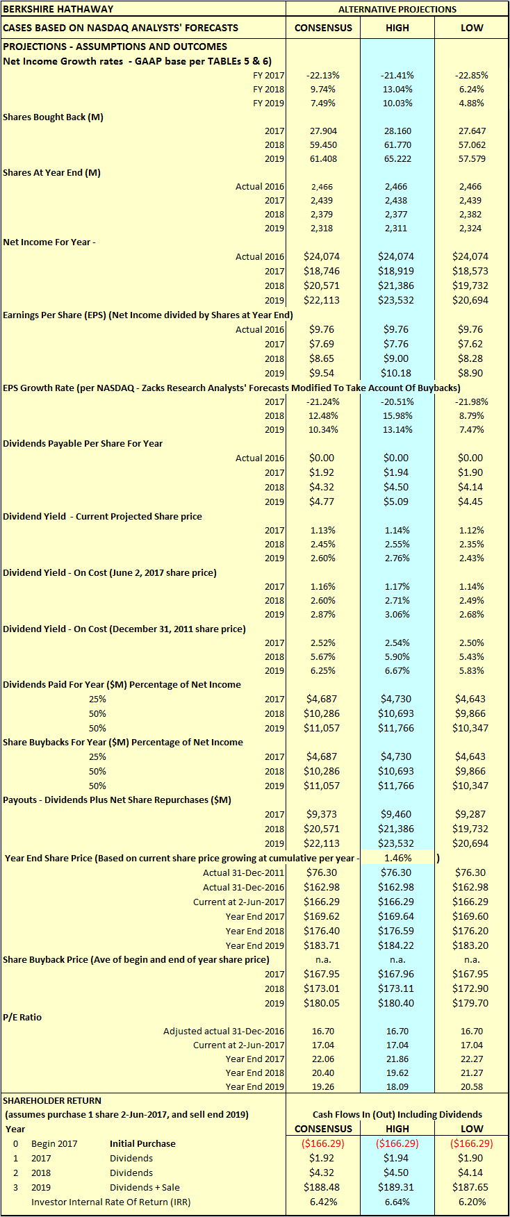 Berkshire hathaway hold or fold berkshire hathaway inc nyse both dividends and share buybacks individually gave similar increases of 243 and 248 percentage points in returns for shareholders compared to not paying biocorpaavc