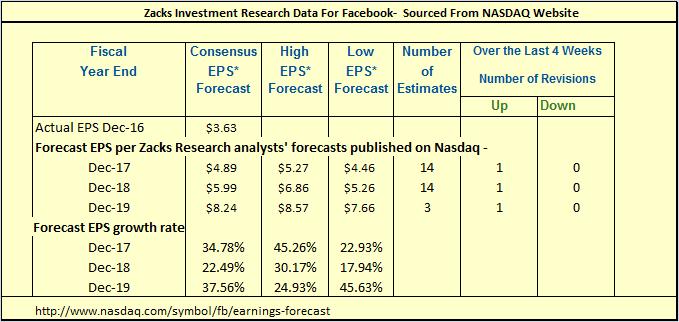 Facebook Hold Or Fold Facebook Nasdaqfb Seeking Alpha