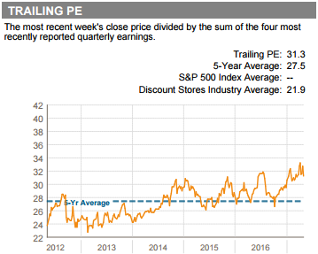 as mentioned at its current share price of over 180 costco is trading meaningfully above its five year average trailing earnings multiple
