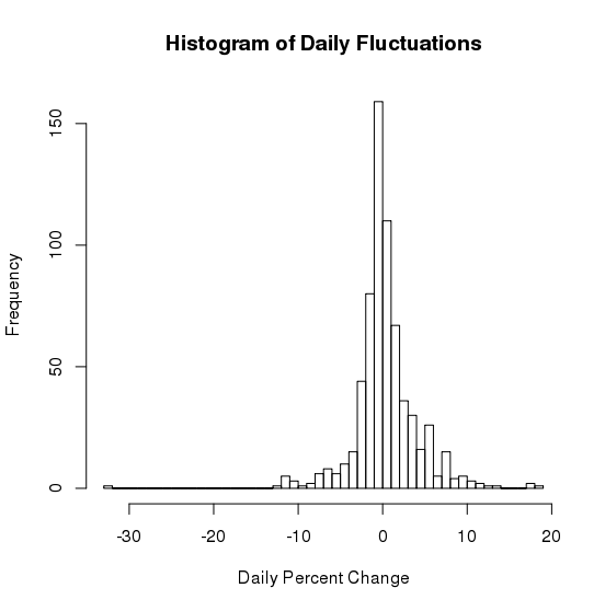 Histogram of percent change in ETH
