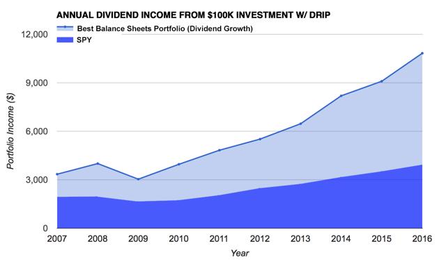 Div Growth Portfolio Income vs SPY