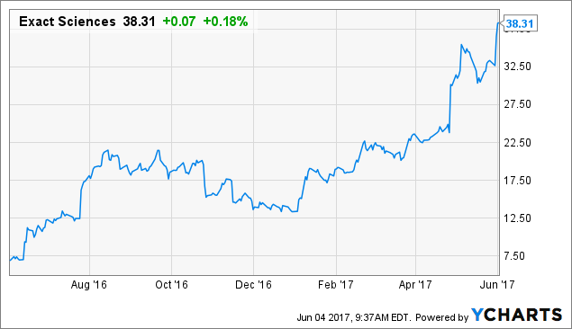 Average True Range of EXACT Sciences Corporation (NASDAQ:EXAS) stands at1.86
