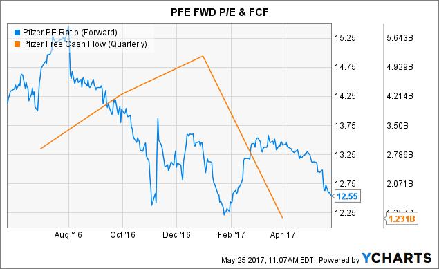 PFE PE Ratio (Forward) Chart