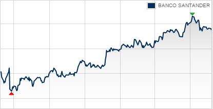 Santander Banco Popular Acquisition Looks Solid Banco Santander